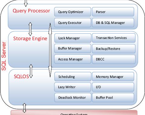 SQL Server 2008 : SQLOS schedulers, Wait analysis